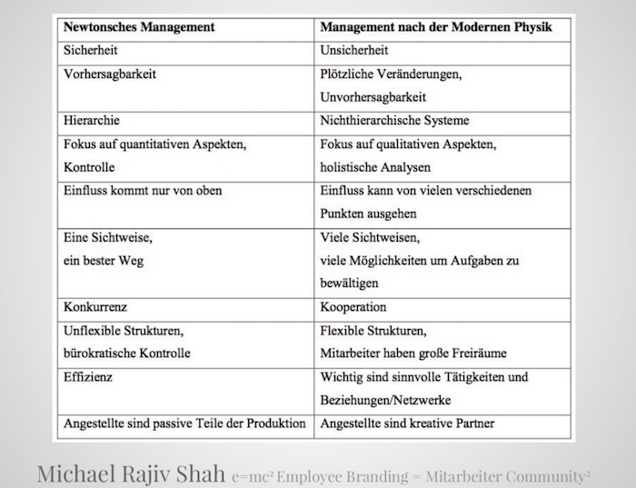 e=mc2_Employee-Branding_Newtonsches-Management_vs_Quantenmanagement